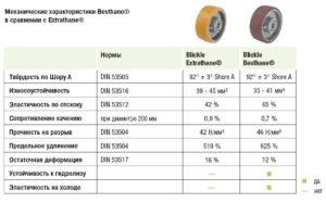 Ролики и колеса из полиуретана