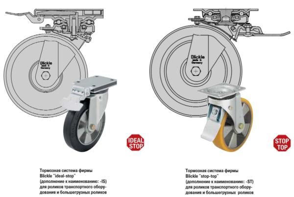 Характеристика тормозных систем роликов
