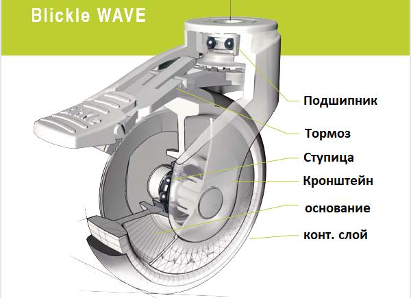 Колеса для транспортных тележек. колеса Wave